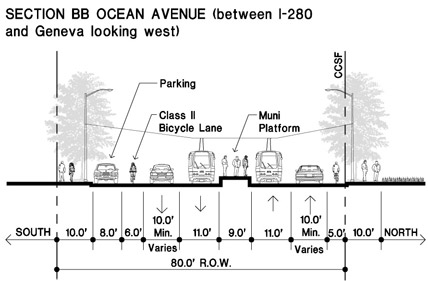 Section BB Ocean Avenue (between I-280 and Geneva looking west)