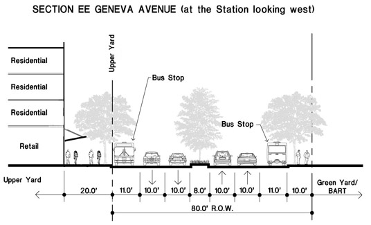 Section EE Geneva Avenue (at the Station looking west)