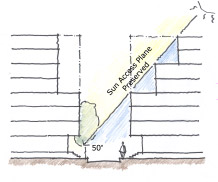 diagram of building heights that are pleasing to pedestrian use.