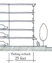 parking setback schematic